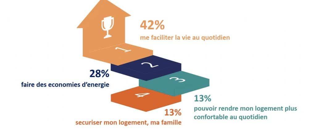 Graphique de l'intérêt des objets connectés selon les Français