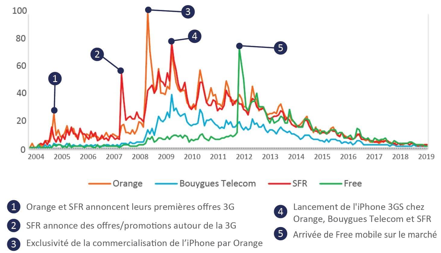 Graphique de comparaison de l'association entre 3G et opérateurs