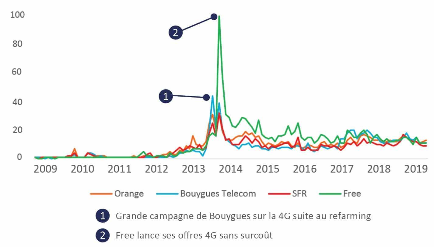 Graphique de comparaison de l'association entre 4G et opérateurs