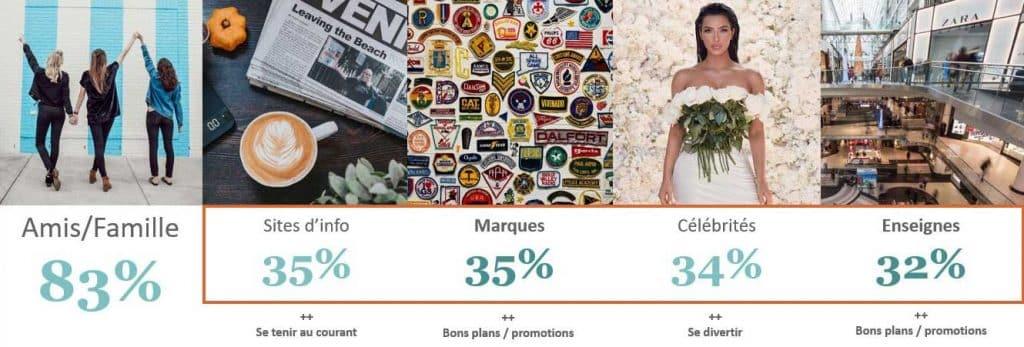 Graphique type de comptes suivis par les Français possédant un compte sur les réseaux sociaux - Expérience client en magasin
