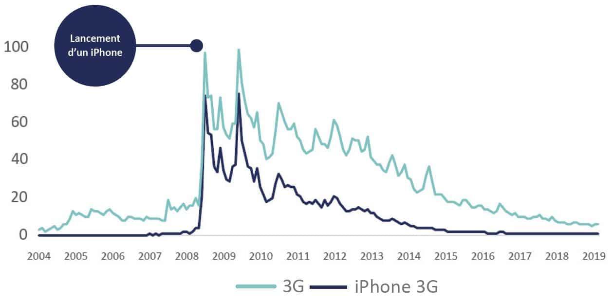 Graphique des liens entre 3G et iPhone