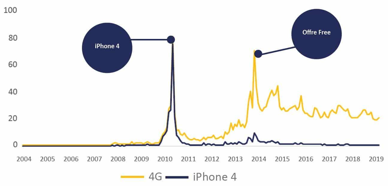 Graphique des liens entre 4G et iPhone