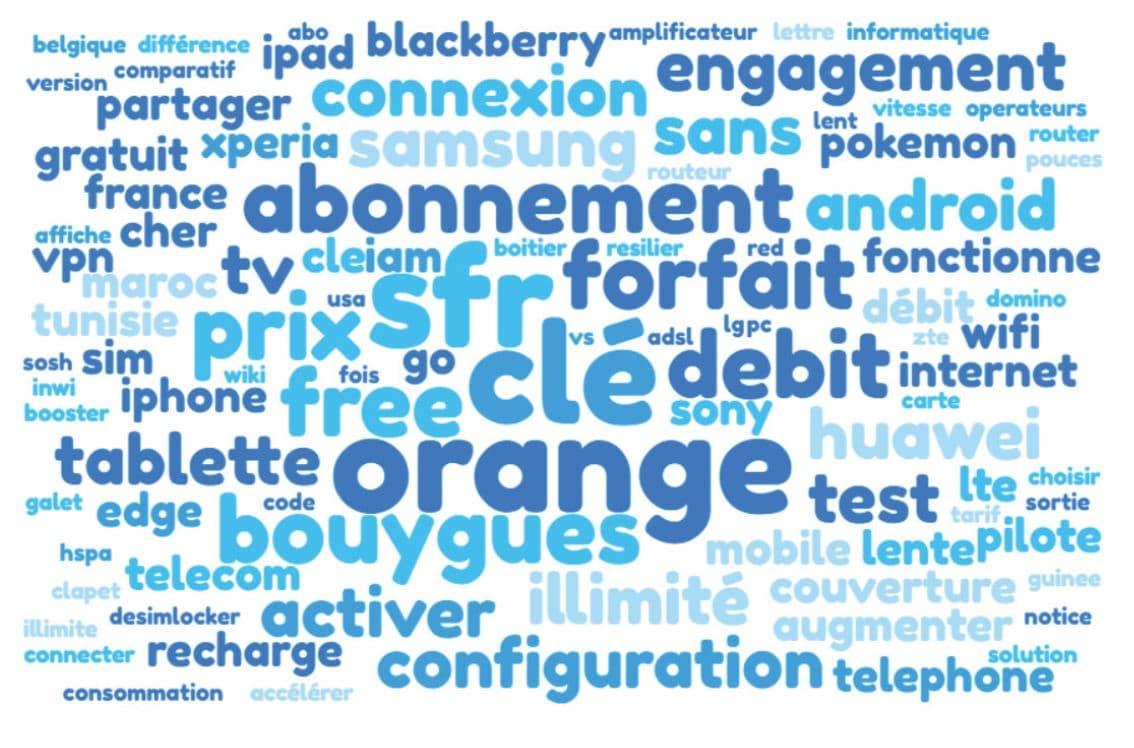 Nuage de mots associés à la 3G