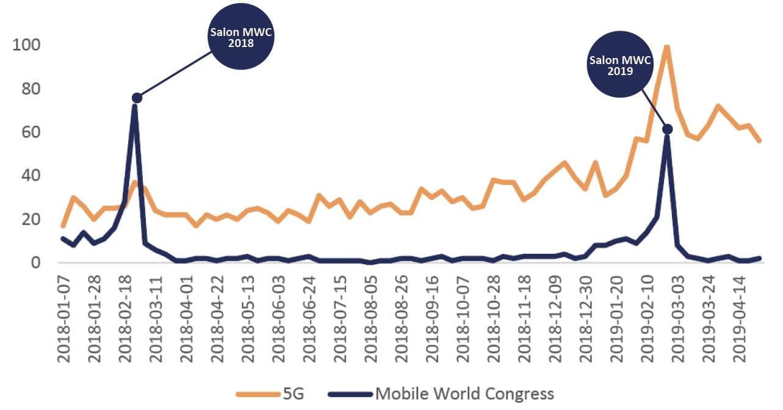 Graphique des Recherches Google autour de la 5G et du Mobile World Congress
