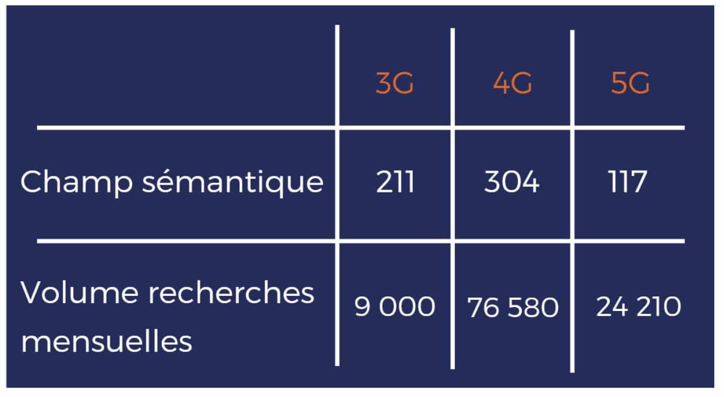 Tableau des recherches Google autour de la 3G, 4G et 5G