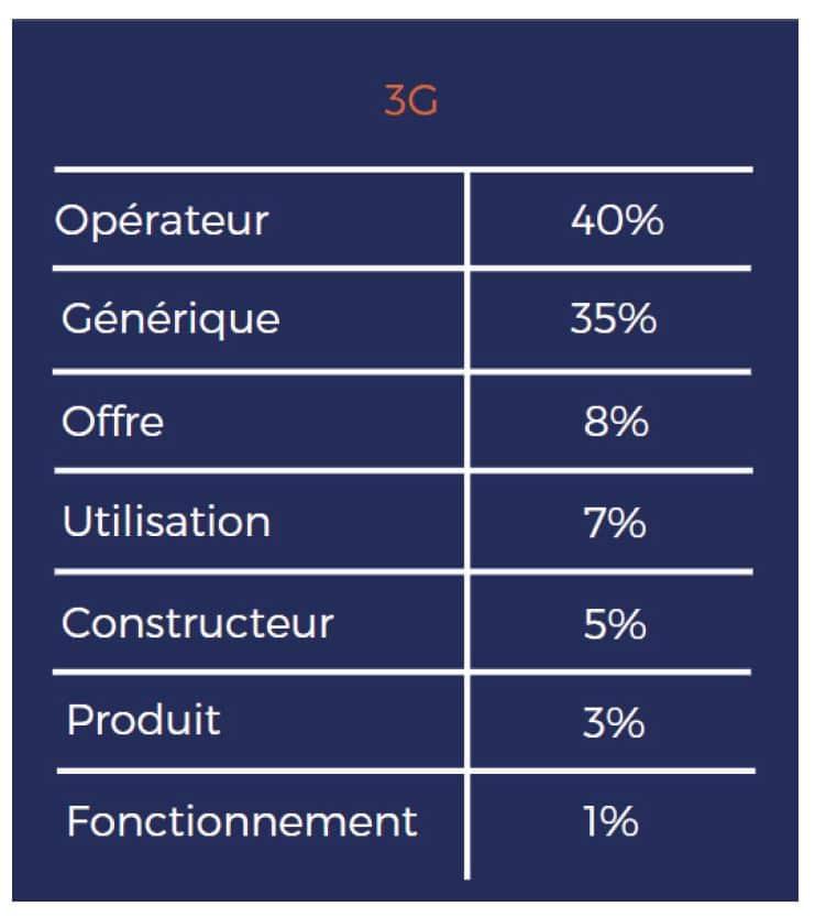 Tableau des recherches Google autour de la 3G