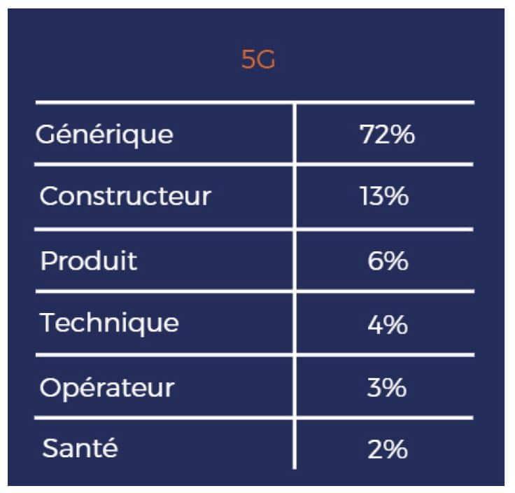 Tableau des recherches Google autour de la 5G