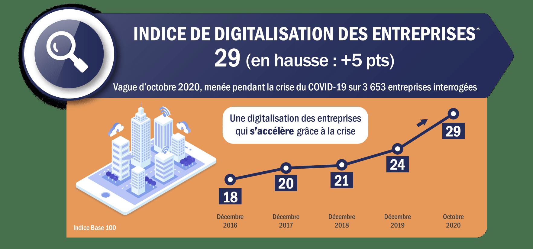 indice de digitalisation des entreprises 2020